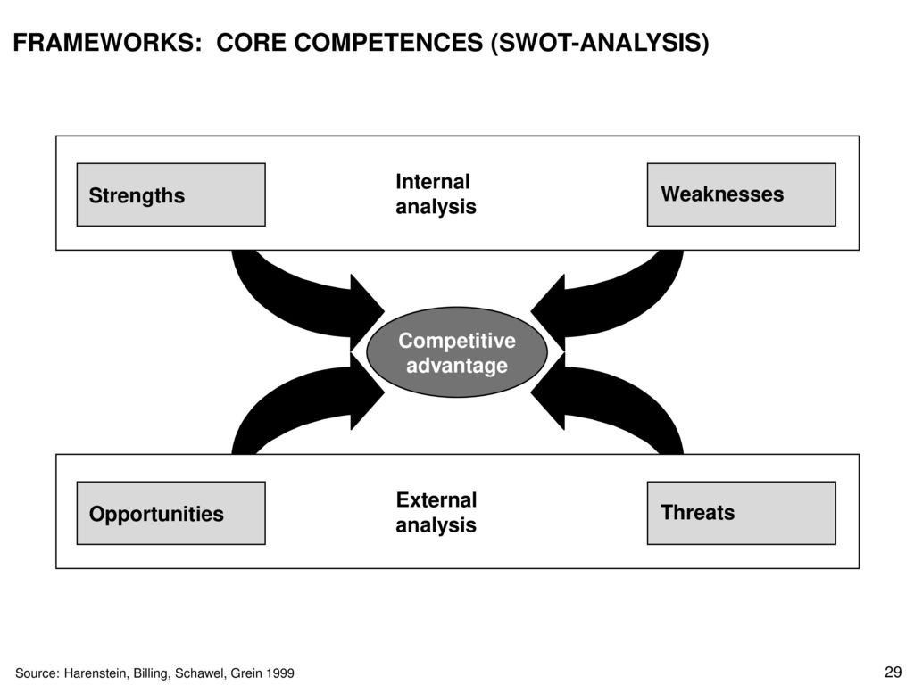 FRAMEWORKS: CORE COMPETENCES (SWOT-ANALYSIS)