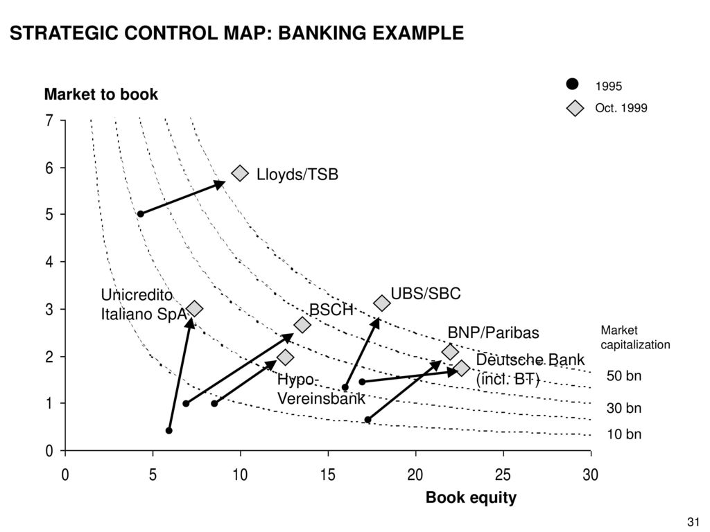 STRATEGIC CONTROL MAP: BANKING EXAMPLE