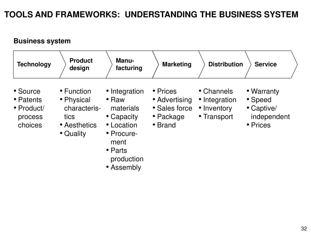 TOOLS AND FRAMEWORKS: UNDERSTANDING THE BUSINESS SYSTEM
