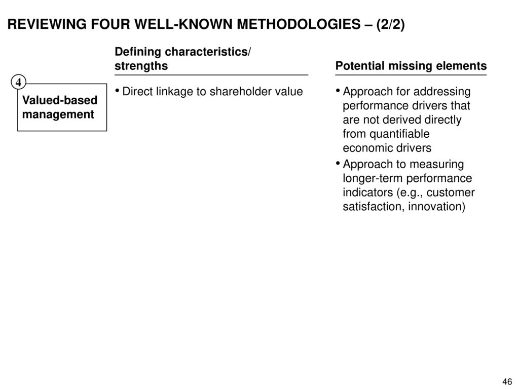 REVIEWING FOUR WELL-KNOWN METHODOLOGIES – (2/2)