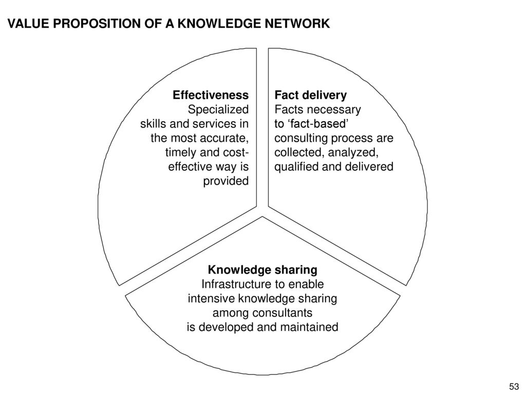 VALUE PROPOSITION OF A KNOWLEDGE NETWORK