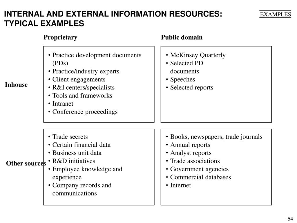 INTERNAL AND EXTERNAL INFORMATION RESOURCES: TYPICAL EXAMPLES
