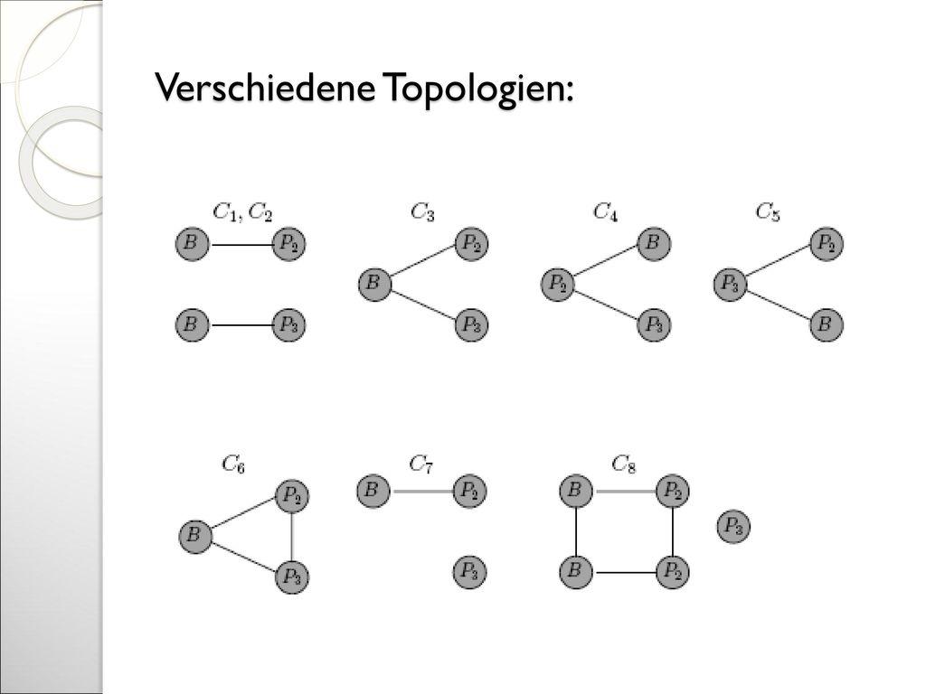 Verschiedene Topologien: