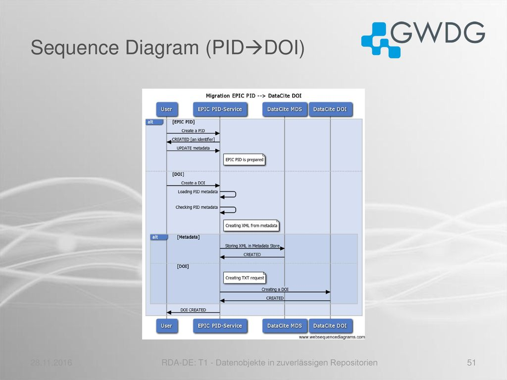 Sequence Diagram (PIDDOI)
