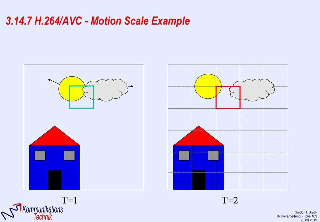 3.14.7 H.264/AVC - Motion Scale Example