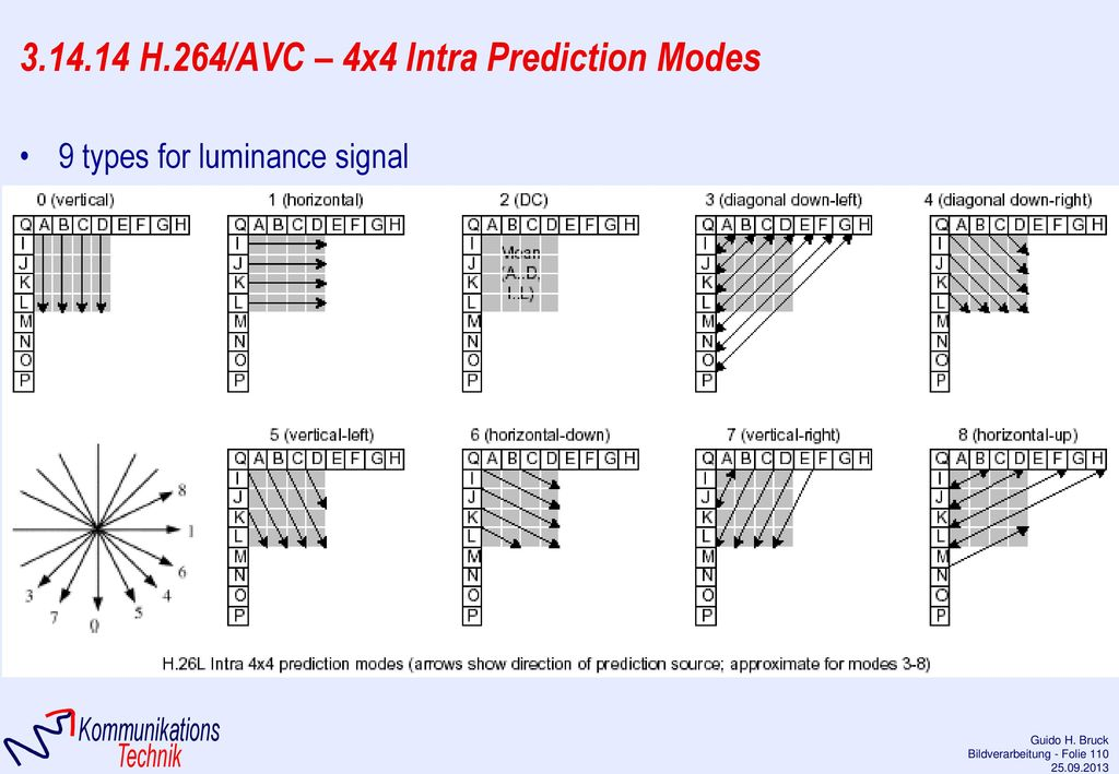 3.14.14 H.264/AVC – 4x4 Intra Prediction Modes