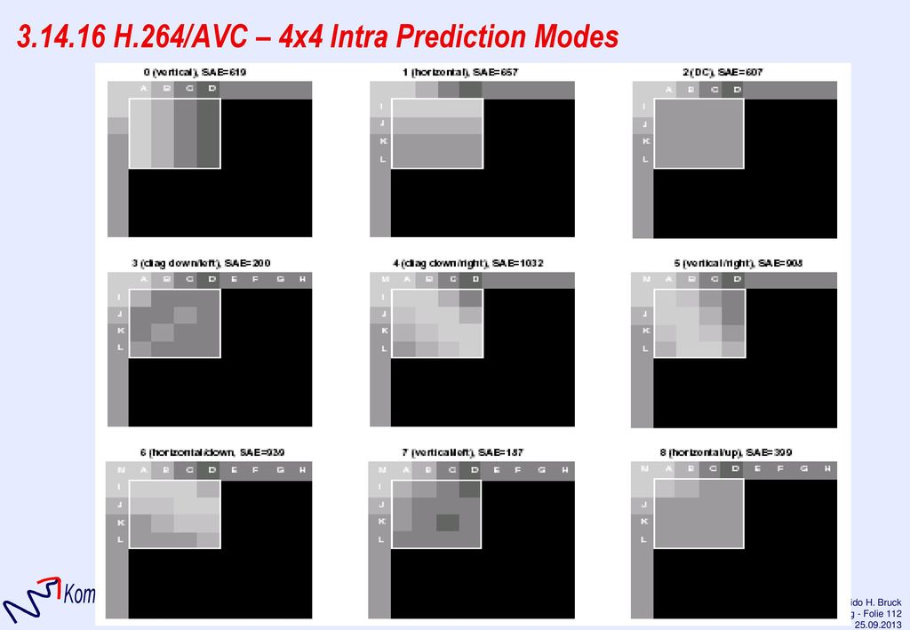 3.14.16 H.264/AVC – 4x4 Intra Prediction Modes