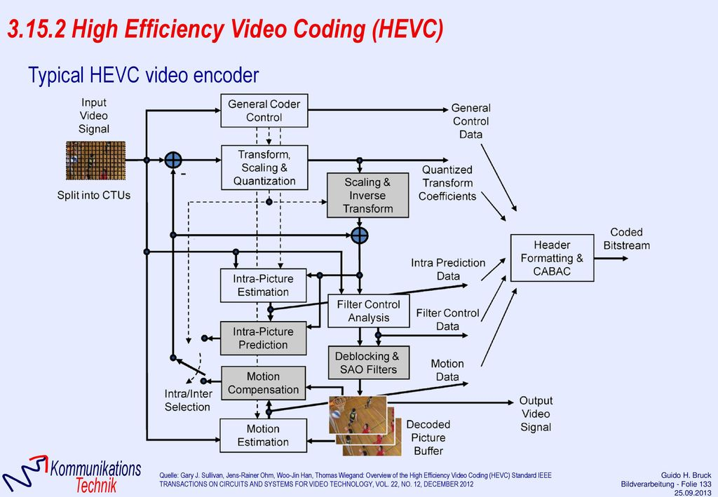 3.15.2 High Efficiency Video Coding (HEVC)