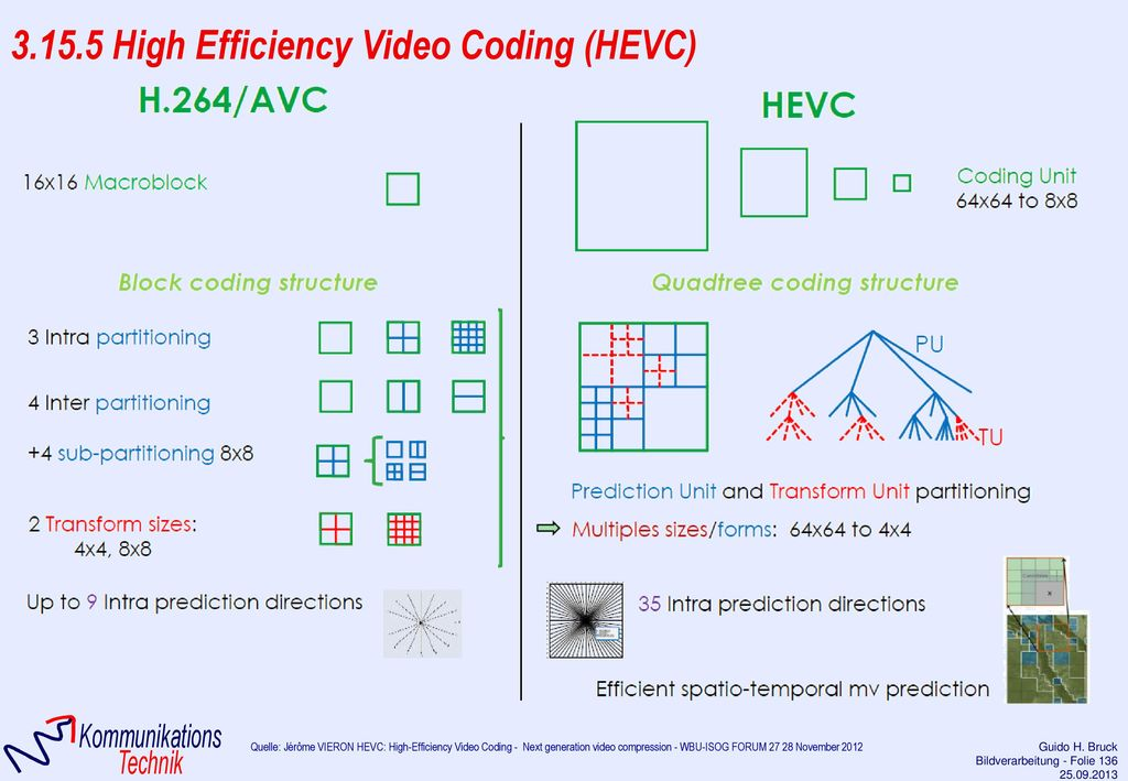 3.15.5 High Efficiency Video Coding (HEVC)