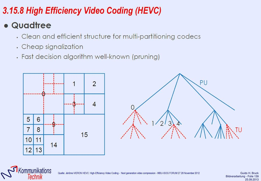 3.15.8 High Efficiency Video Coding (HEVC)