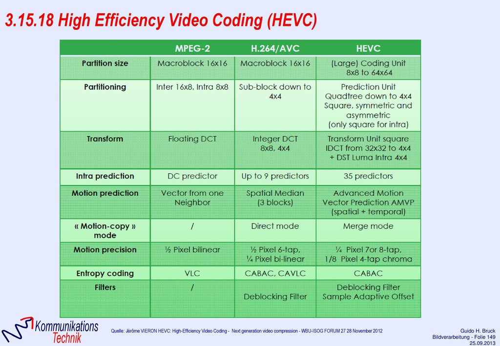 3.15.18 High Efficiency Video Coding (HEVC)