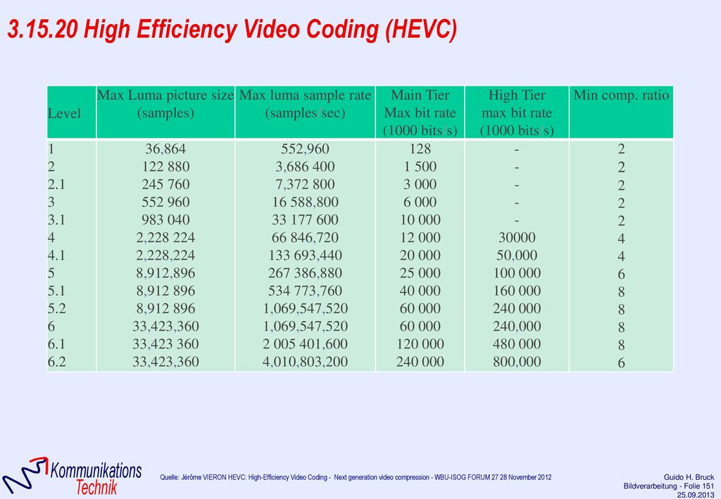 3.15.20 High Efficiency Video Coding (HEVC)