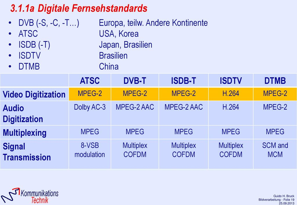 3.1.1a Digitale Fernsehstandards