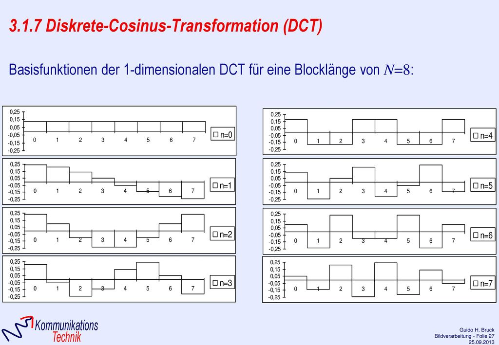 3.1.7 Diskrete-Cosinus-Transformation (DCT)
