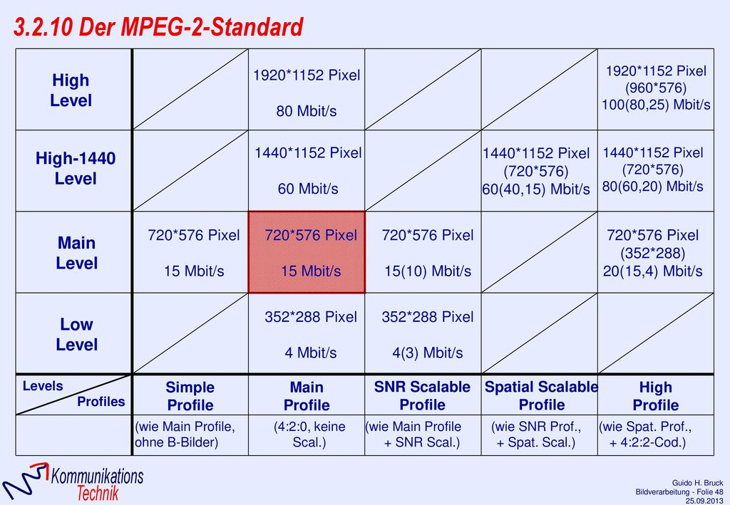 3.2.10 Der MPEG-2-Standard Level High-1440 Low High Profile