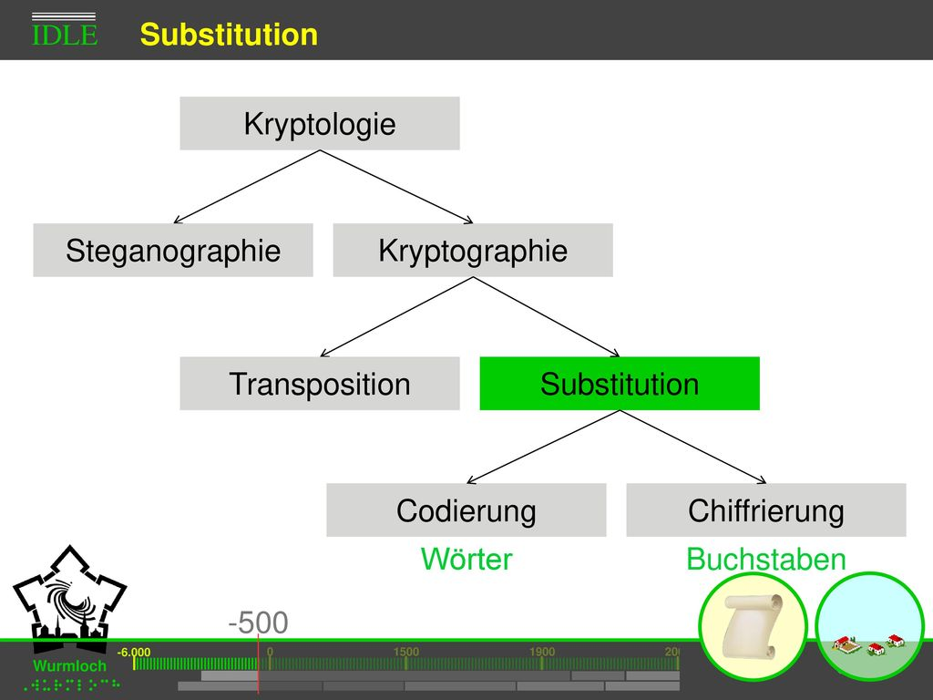 Substitution Kryptologie Steganographie Kryptographie Transposition