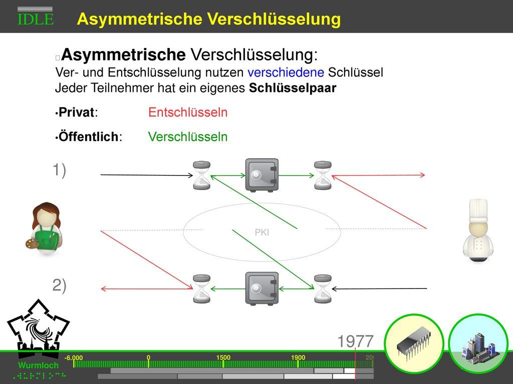 Asymmetrische Verschlüsselung