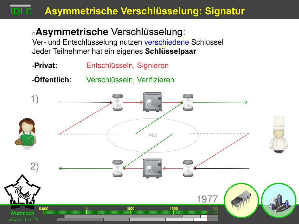 Asymmetrische Verschlüsselung: Signatur