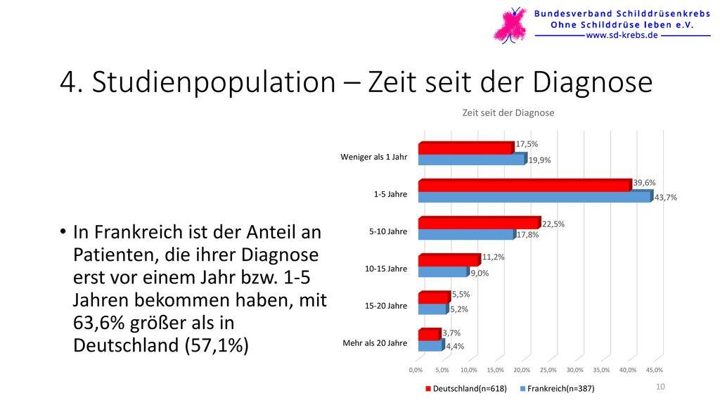 4. Studienpopulation – Zeit seit der Diagnose