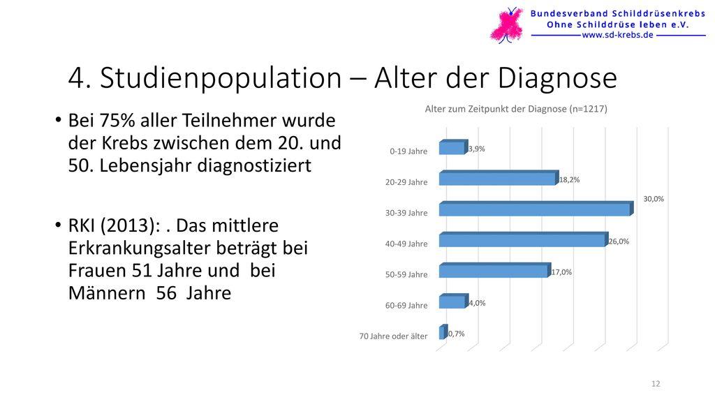 4. Studienpopulation – Alter der Diagnose