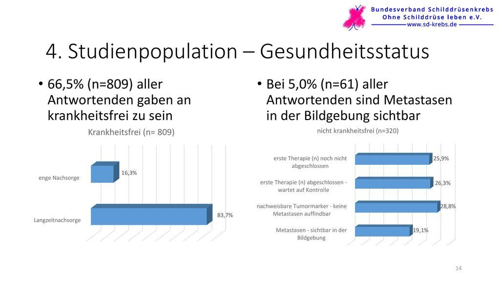 4. Studienpopulation – Gesundheitsstatus