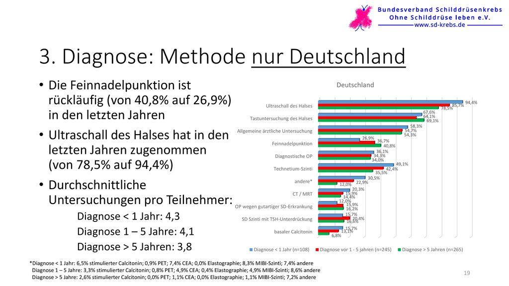 3. Diagnose: Methode nur Deutschland