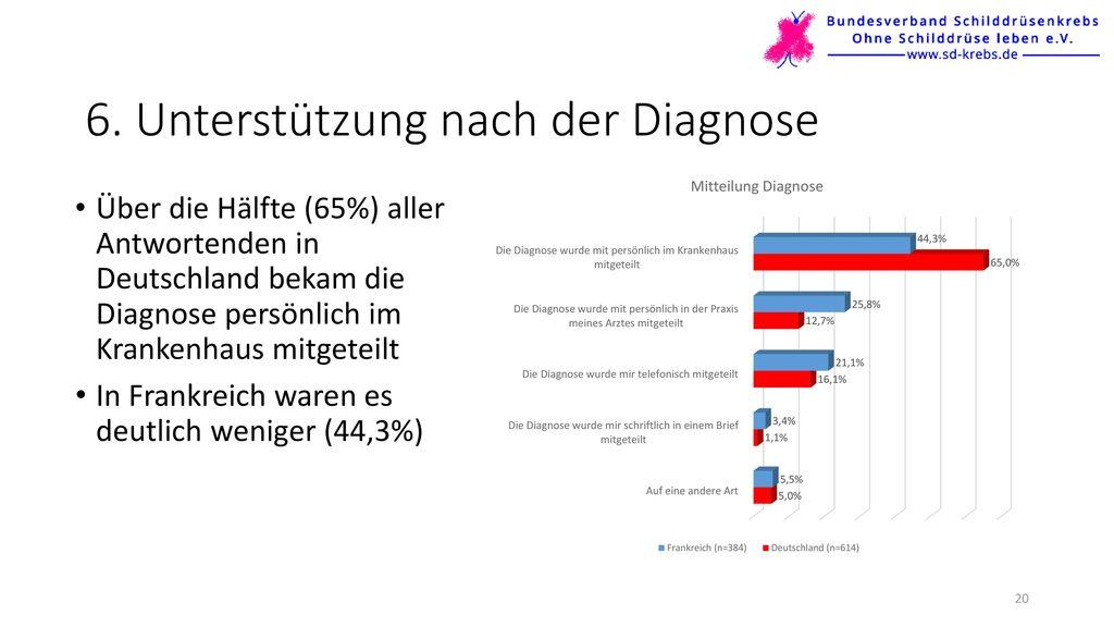 6. Unterstützung nach der Diagnose