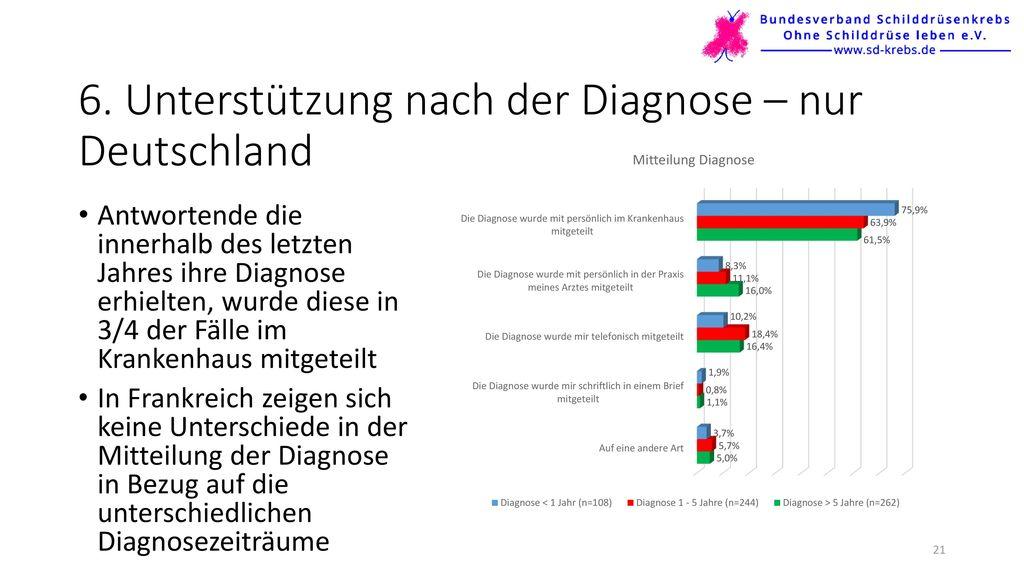 6. Unterstützung nach der Diagnose – nur Deutschland