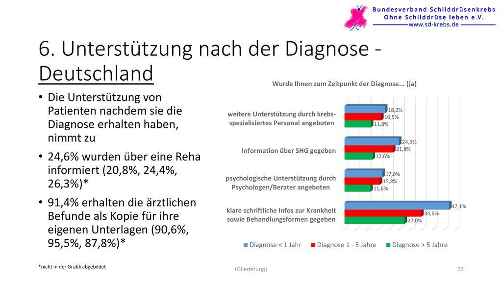 6. Unterstützung nach der Diagnose - Deutschland
