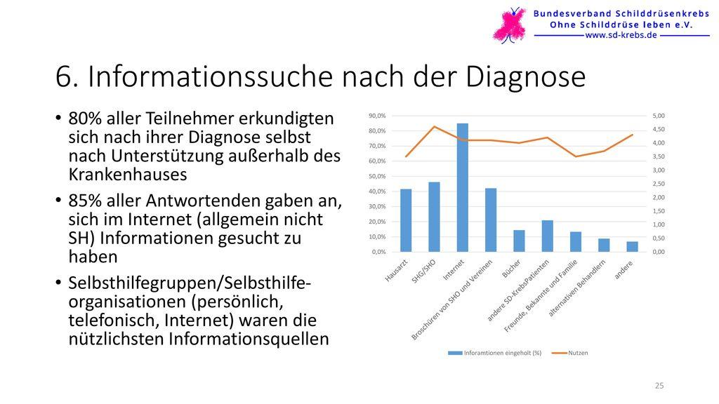 6. Informationssuche nach der Diagnose