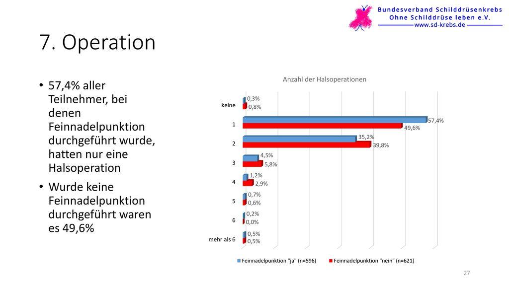 7. Operation 57,4% aller Teilnehmer, bei denen Feinnadelpunktion durchgeführt wurde, hatten nur eine Halsoperation.