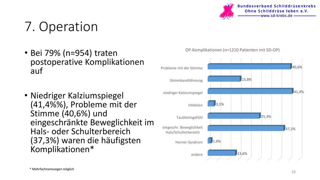 7. Operation Bei 79% (n=954) traten postoperative Komplikationen auf