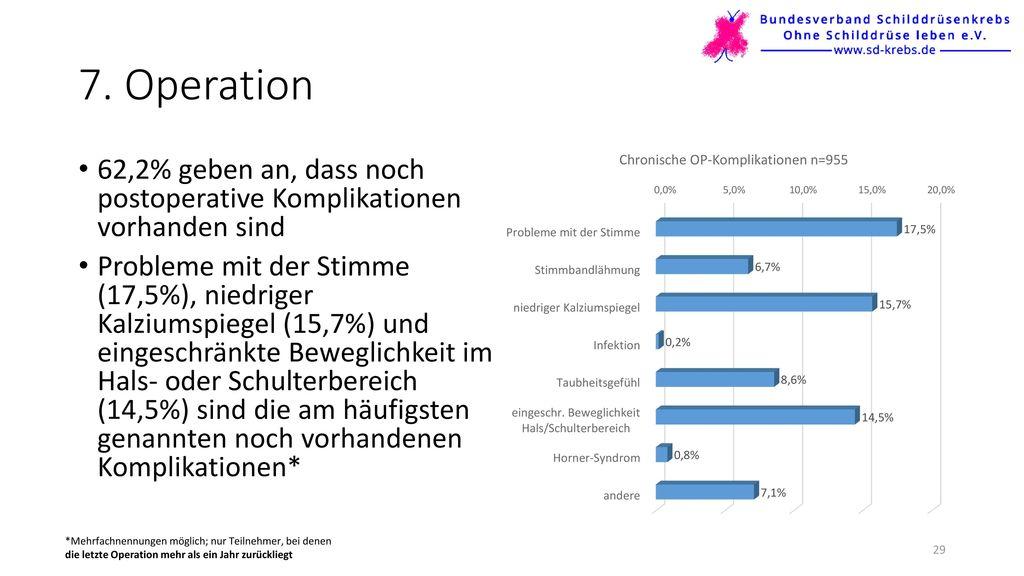 7. Operation 62,2% geben an, dass noch postoperative Komplikationen vorhanden sind.
