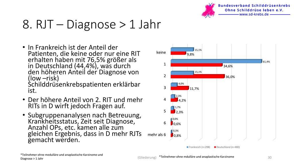 8. RJT – Diagnose > 1 Jahr