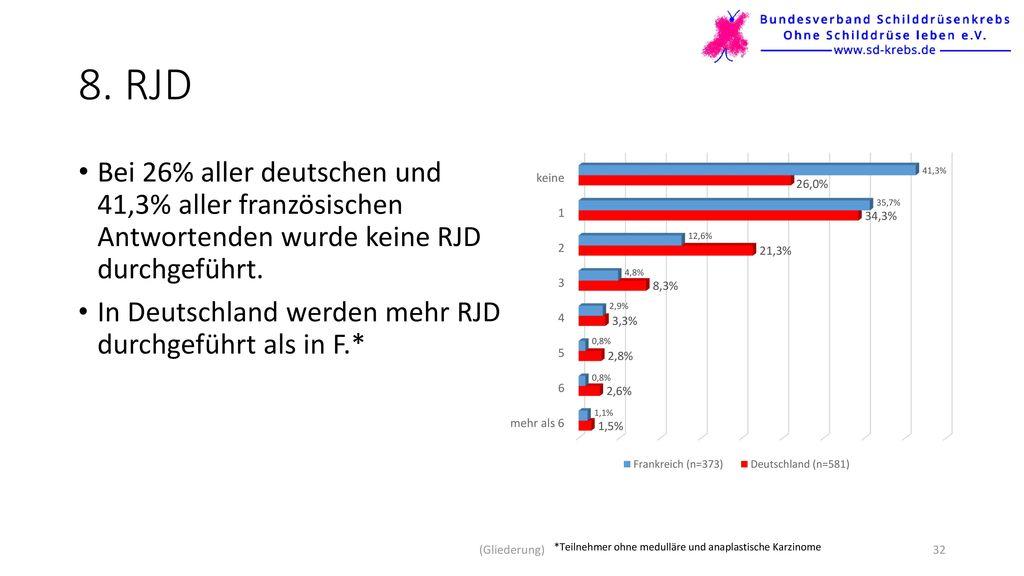8. RJD Bei 26% aller deutschen und 41,3% aller französischen Antwortenden wurde keine RJD durchgeführt.