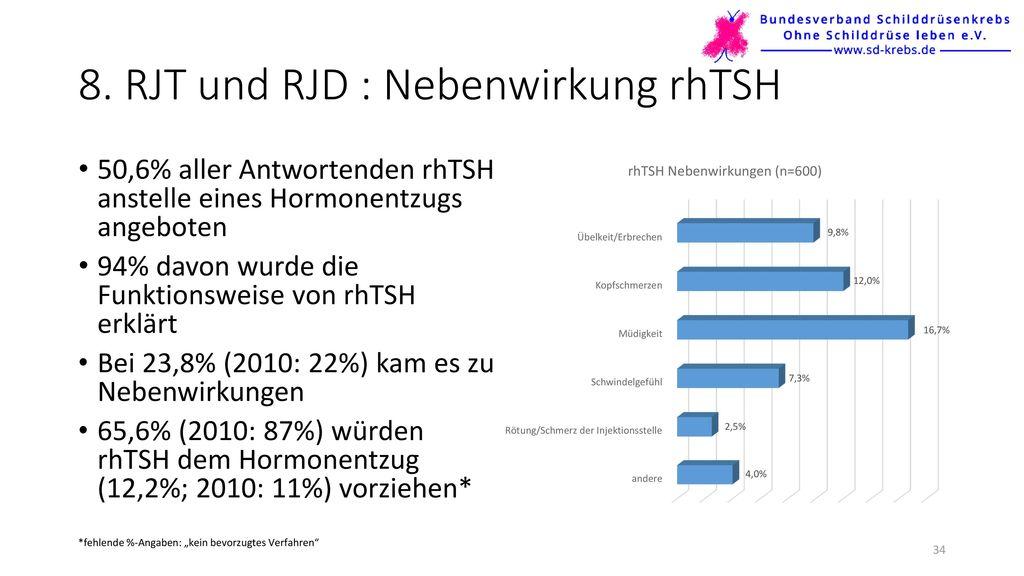 8. RJT und RJD : Nebenwirkung rhTSH