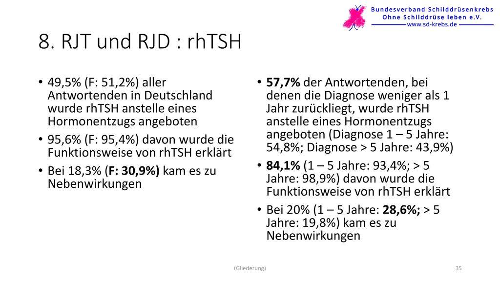 8. RJT und RJD : rhTSH 49,5% (F: 51,2%) aller Antwortenden in Deutschland wurde rhTSH anstelle eines Hormonentzugs angeboten.