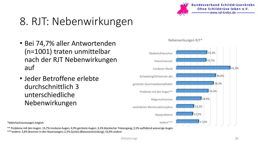 8. RJT: Nebenwirkungen Bei 74,7% aller Antwortenden (n=1001) traten unmittelbar nach der RJT Nebenwirkungen auf.