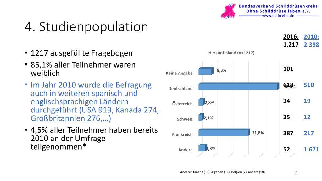 4. Studienpopulation 1217 ausgefüllte Fragebogen