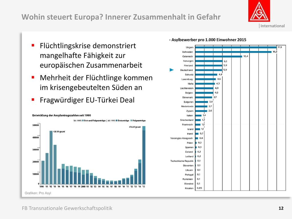 Wohin steuert Europa Innerer Zusammenhalt in Gefahr