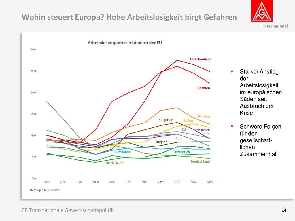 Wohin steuert Europa Hohe Arbeitslosigkeit birgt Gefahren