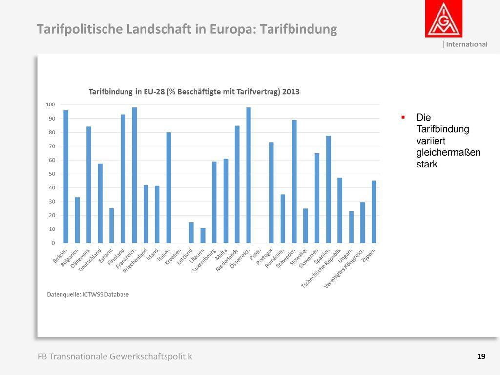 Tarifpolitische Landschaft in Europa: Tarifbindung