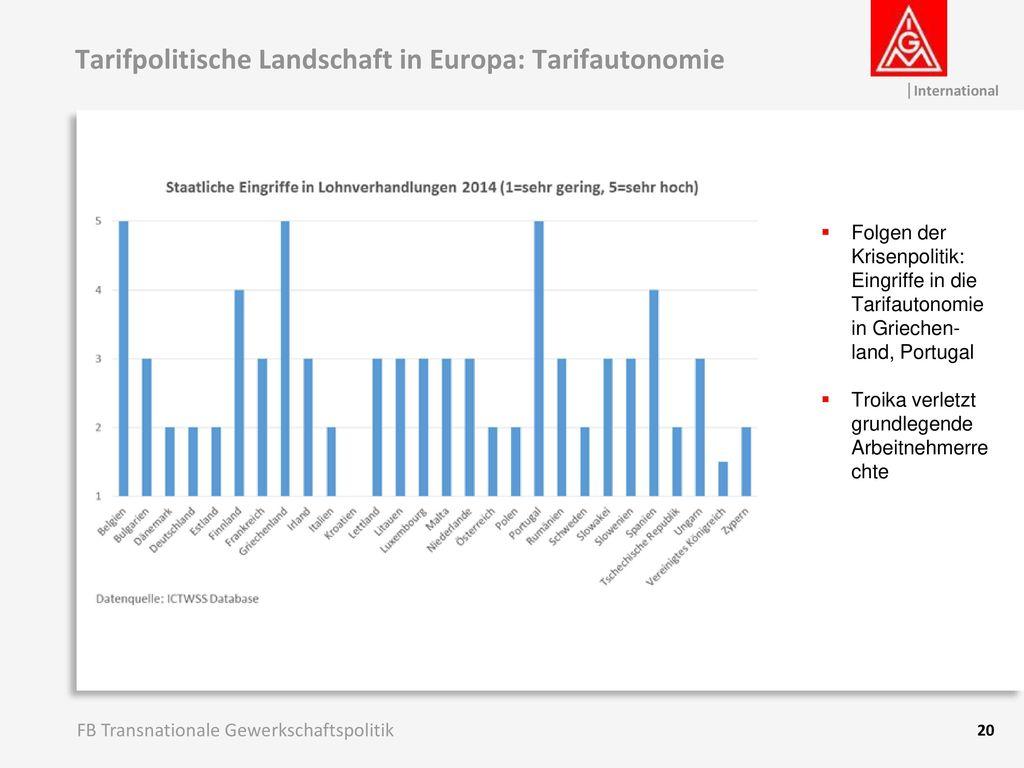 Tarifpolitische Landschaft in Europa: Tarifautonomie