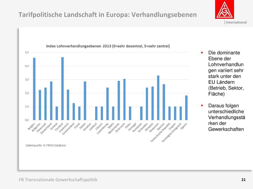 Tarifpolitische Landschaft in Europa: Verhandlungsebenen