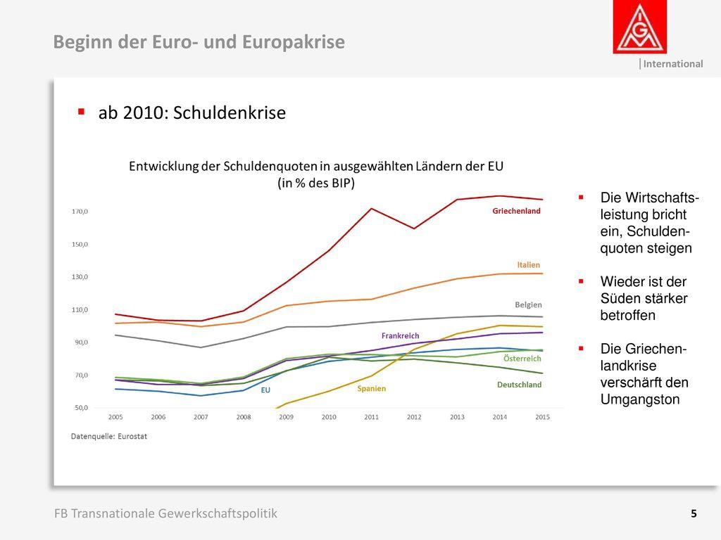 Beginn der Euro- und Europakrise