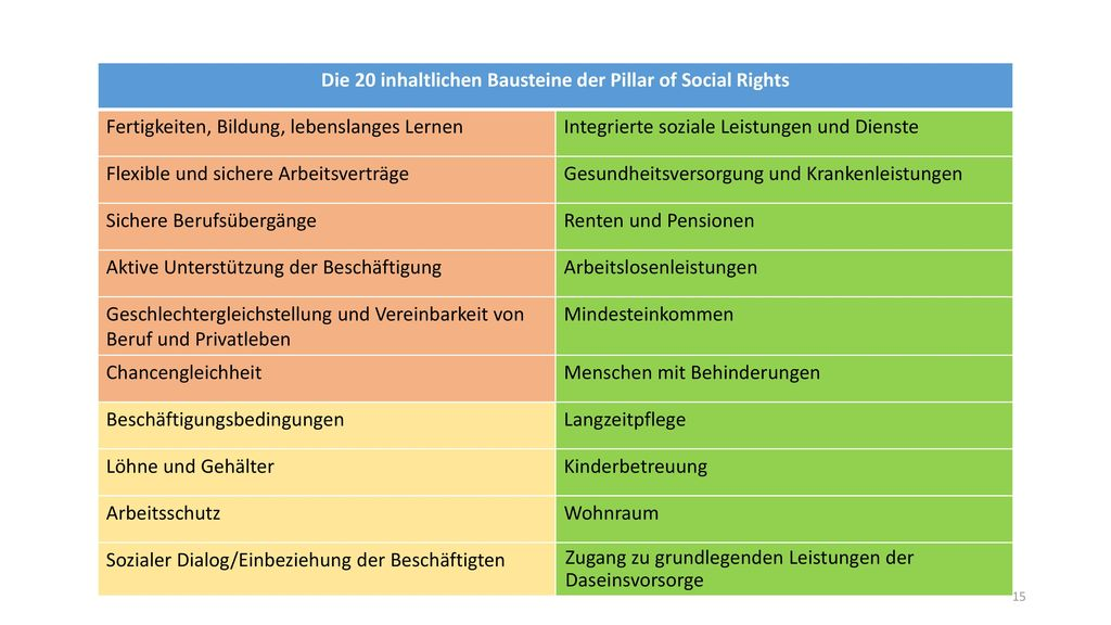 Die 20 inhaltlichen Bausteine der Pillar of Social Rights