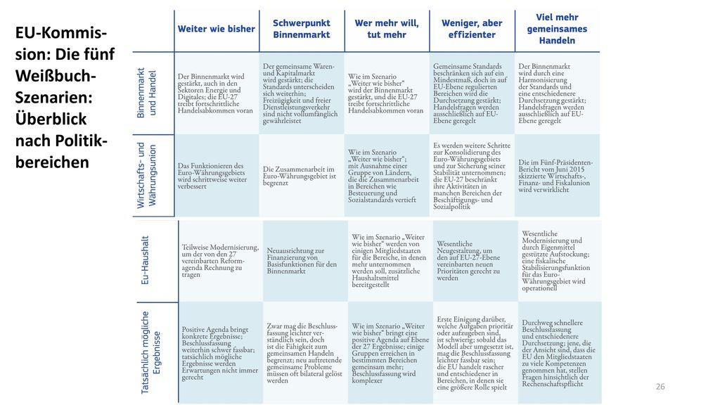 EU-Kommis-sion: Die fünf Weißbuch-