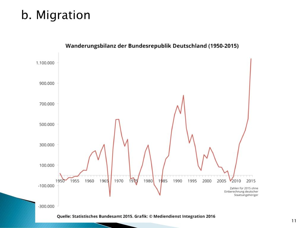 b. Migration