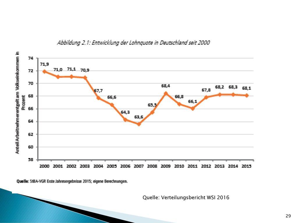 Quelle: Verteilungsbericht WSI 2016