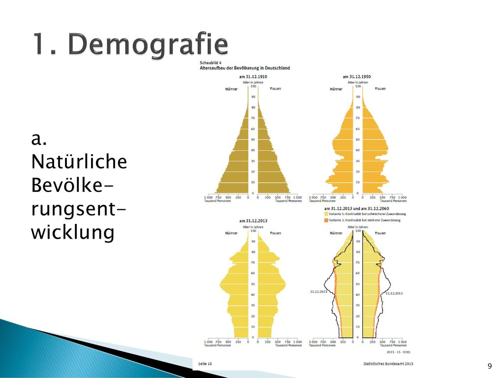 1. Demografie a. Natürliche Bevölke-rungsent-wicklung